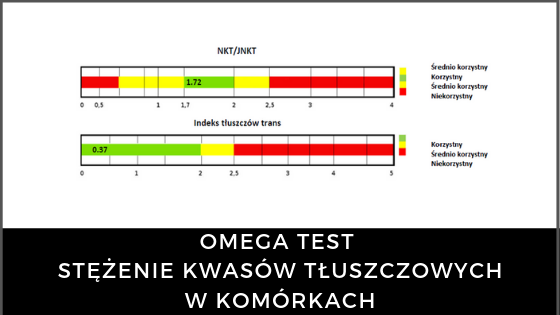 http://udietetyczek.pl/wp-content/uploads/2019/05/omega-test-badanie-stężenia-kwasów-tłuszczowych-w-komórkach-560x315.png